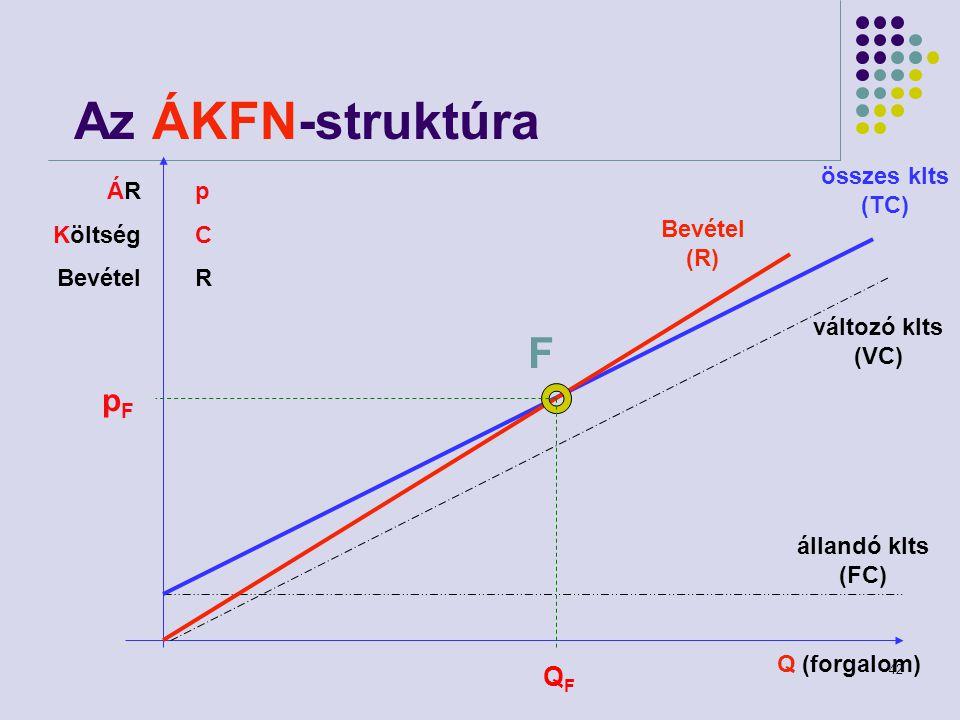 42 Az ÁKFN-struktúra ÁR Költség Bevétel összes klts (TC) Bevétel (R) változó klts (VC) állandó klts (FC) Q (forgalom) F QFQF pCRpCR pFpF