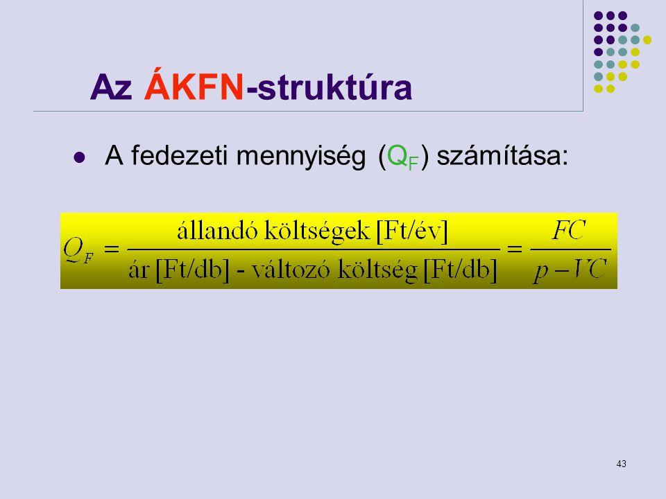 43 A fedezeti mennyiség (Q F ) számítása: Az ÁKFN-struktúra