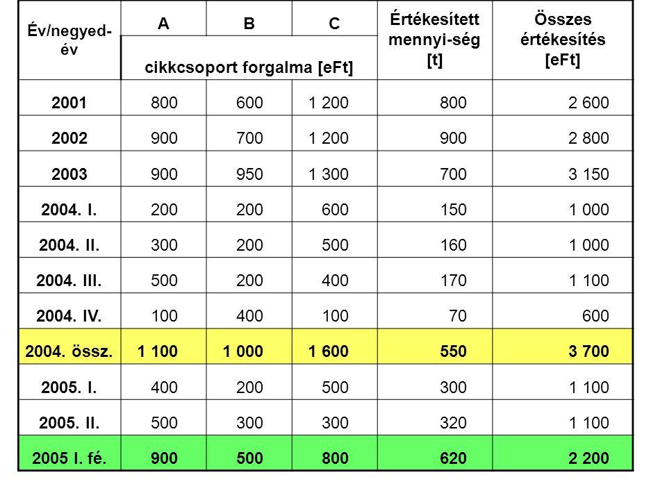 60 Év/negyed- év ABC Értékesített mennyi-ség [t] Összes értékesítés [eFt] cikkcsoport forgalma [eFt] 2001 800 600 1 200 800 2 600 2002 900 700 1 200 9