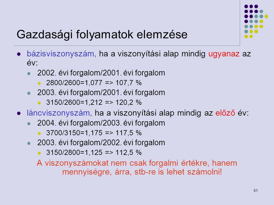 61 Gazdasági folyamatok elemzése bázisviszonyszám, ha a viszonyítási alap mindig ugyanaz az év: 2002. évi forgalom/2001. évi forgalom 2800/2600=1,077