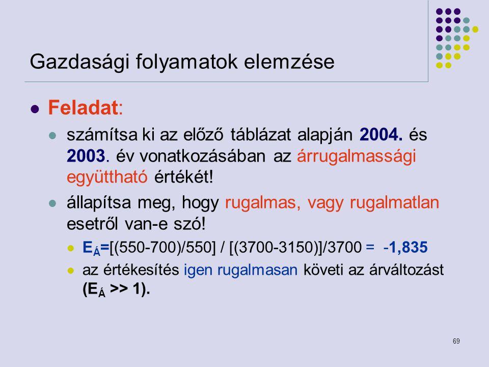 69 Gazdasági folyamatok elemzése Feladat: számítsa ki az előző táblázat alapján 2004. és 2003. év vonatkozásában az árrugalmassági együttható értékét!