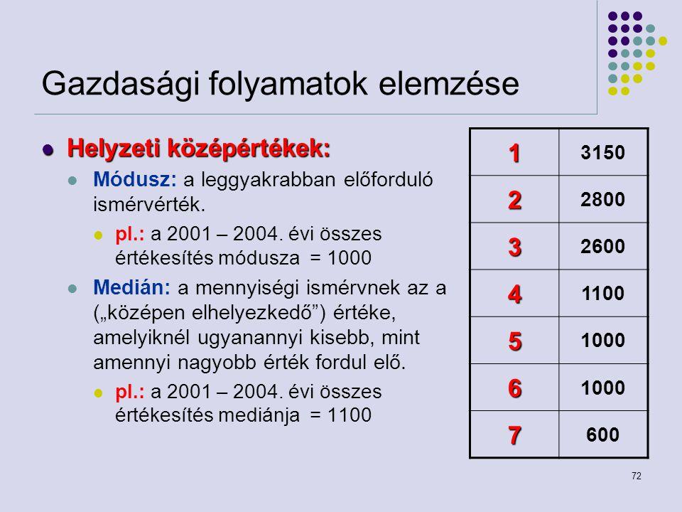72 Gazdasági folyamatok elemzése Helyzeti középértékek: Helyzeti középértékek: Módusz: a leggyakrabban előforduló ismérvérték. pl.: a 2001 – 2004. évi