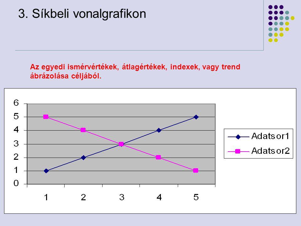 76 3. Síkbeli vonalgrafikon Az egyedi ismérvértékek, átlagértékek, indexek, vagy trend ábrázolása céljából.