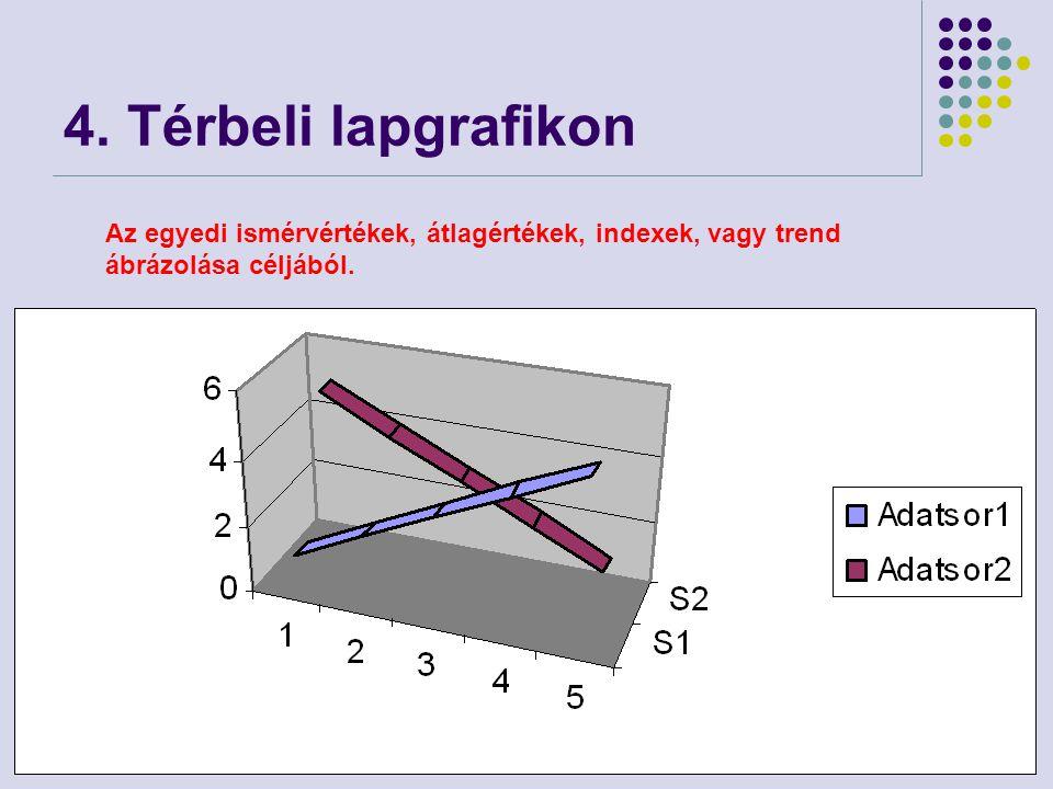 77 4. Térbeli lapgrafikon Az egyedi ismérvértékek, átlagértékek, indexek, vagy trend ábrázolása céljából.