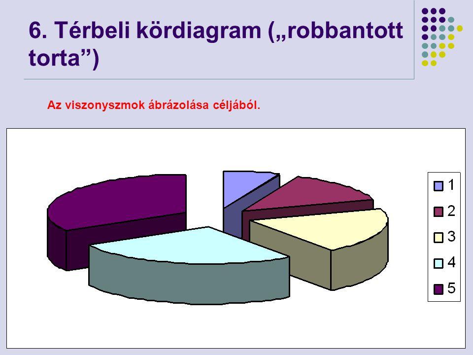 """79 6. Térbeli kördiagram (""""robbantott torta"""") Az viszonyszmok ábrázolása céljából."""