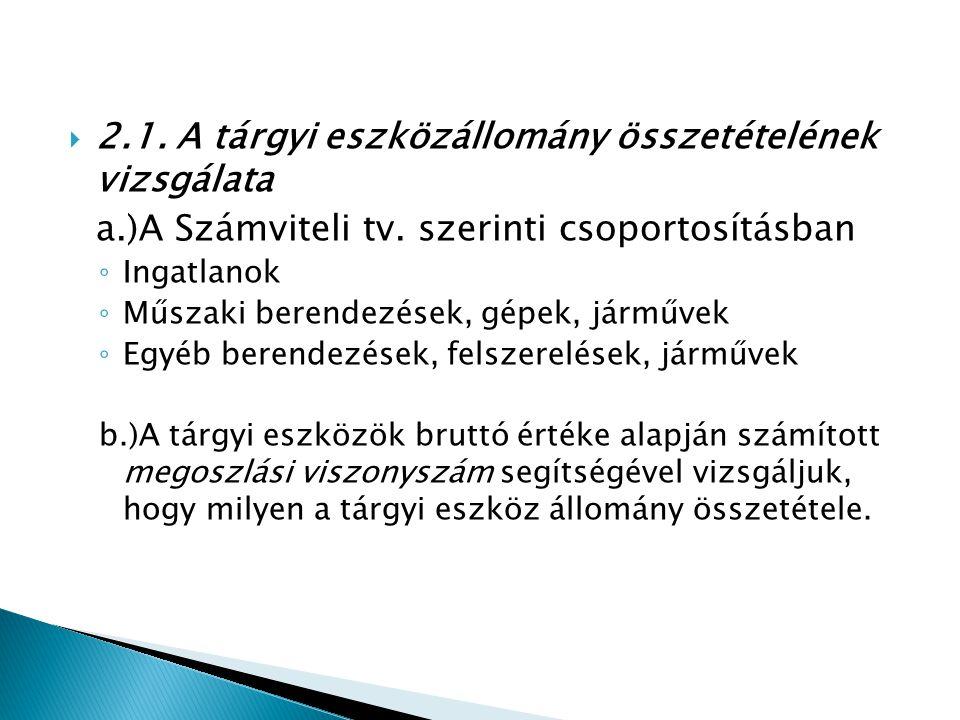  2.1.A tárgyi eszközállomány összetételének vizsgálata a.)A Számviteli tv.