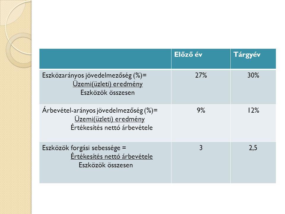 Mutatóink értéke: Előző évTárgyév Eszközarányos jövedelmezőség (%)= Üzemi(üzleti) eredmény Eszközök összesen 27%30% Árbevétel-arányos jövedelmezőség (