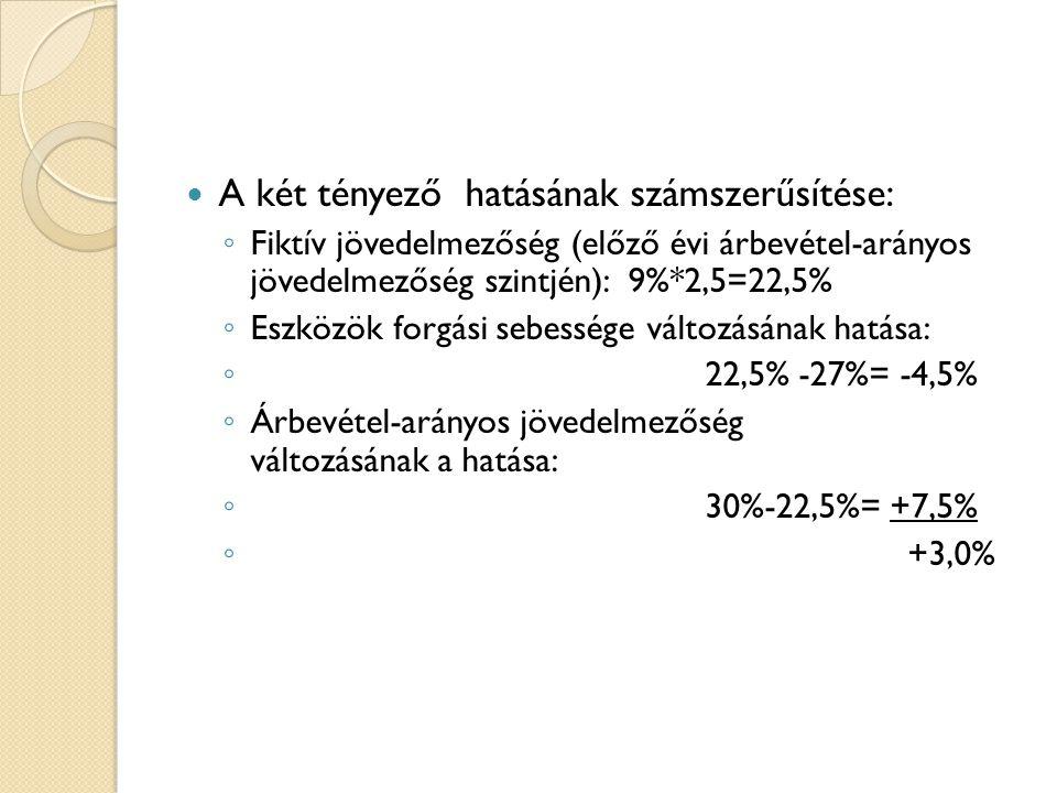 A két tényező hatásának számszerűsítése: ◦ Fiktív jövedelmezőség (előző évi árbevétel-arányos jövedelmezőség szintjén): 9%*2,5=22,5% ◦ Eszközök forgás