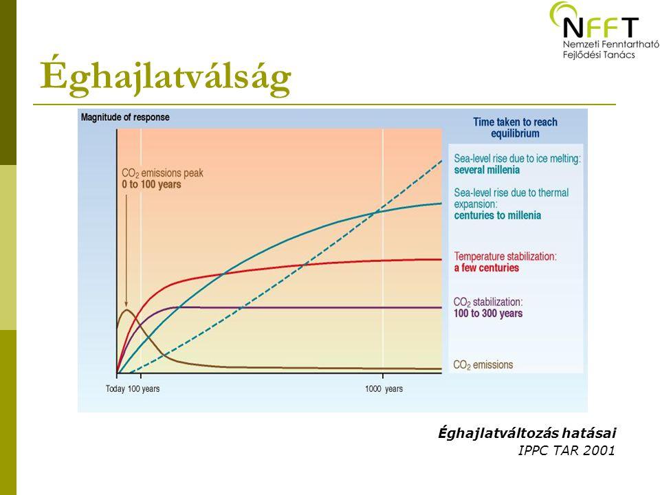 Éghajlatválság Éghajlatváltozás hatásai IPPC TAR 2001