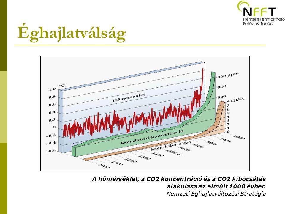 Éghajlatválság A hőmérséklet, a CO2 koncentráció és a CO2 kibocsátás alakulása az elmúlt 1000 évben Nemzeti Éghajlatváltozási Stratégia