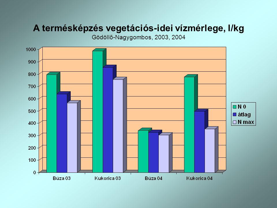 A termésképzés vegetációs-idei vízmérlege, l/kg Gödöllő-Nagygombos, 2003, 2004
