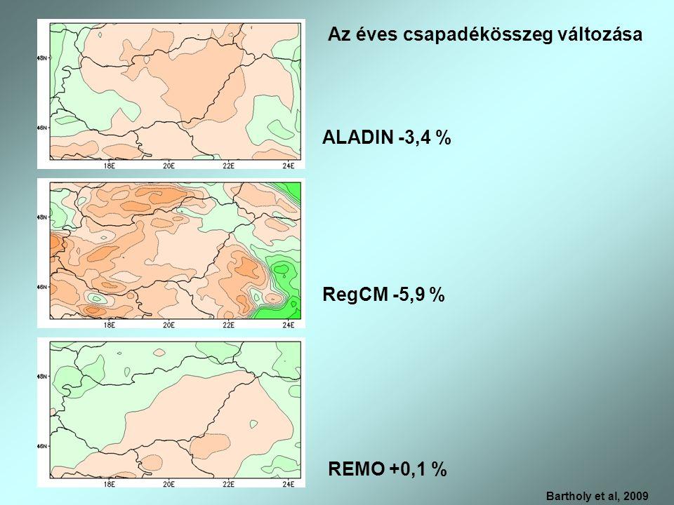 Az éves csapadékösszeg változása Bartholy et al, 2009 ALADIN -3,4 % RegCM -5,9 % REMO +0,1 %
