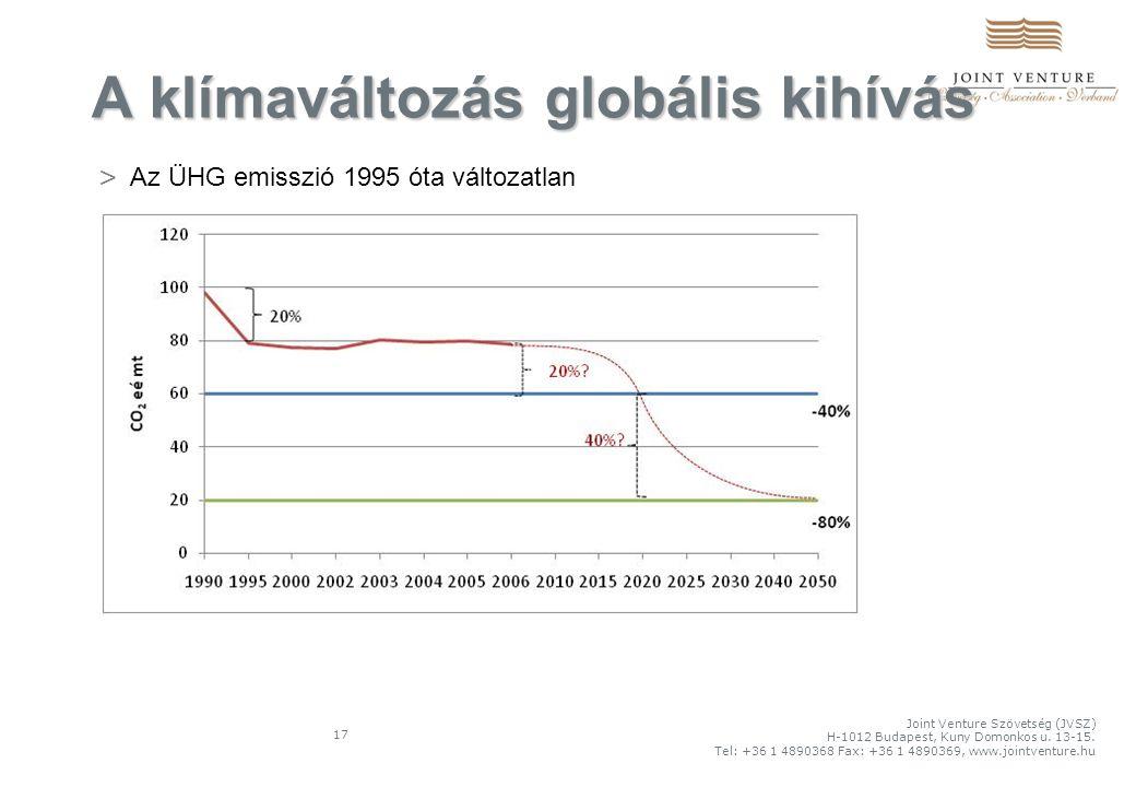 17 A klímaváltozás globális kihívás Joint Venture Szövetség (JVSZ) H-1012 Budapest, Kuny Domonkos u.