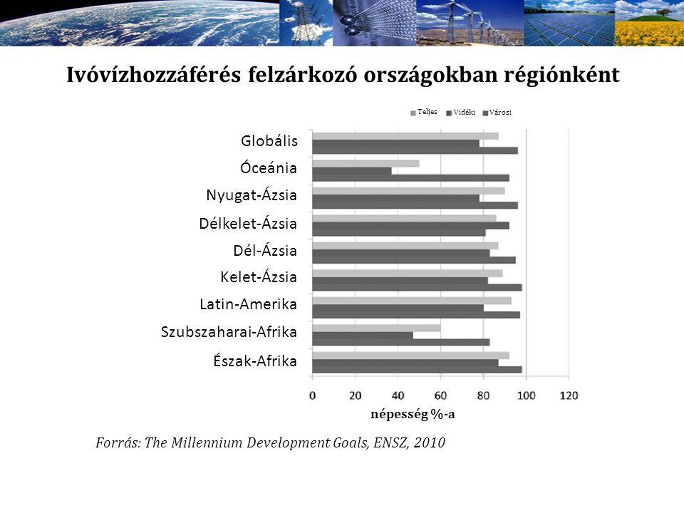 Ivóvízhozzáférés felzárkozó országokban régiónként Globális Óceánia Nyugat-Ázsia Délkelet-Ázsia Dél-Ázsia Kelet-Ázsia Latin-Amerika Szubszaharai-Afrik