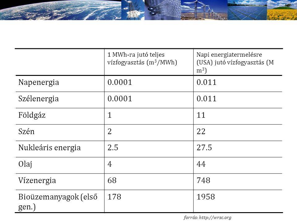 1 MWh-ra jutó teljes vízfogyasztás (m 3 /MWh) Napi energiatermelésre (USA) jutó vízfogyasztás (M m 3 ) Napenergia0.00010.011 Szélenergia0.00010.011 Fö