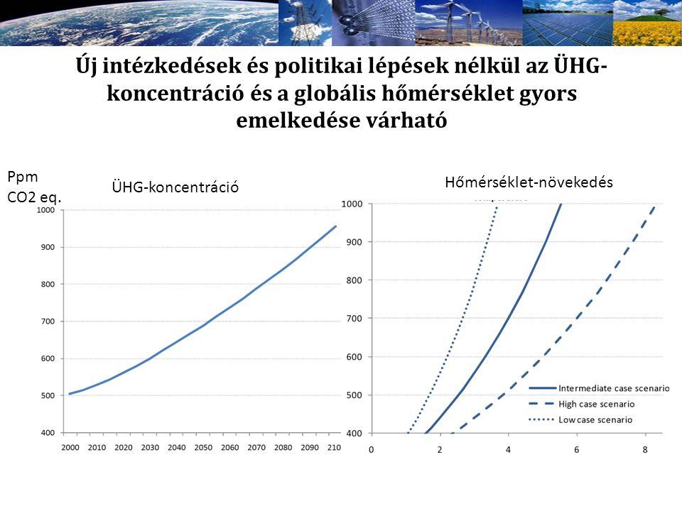 Új intézkedések és politikai lépések nélkül az ÜHG- koncentráció és a globális hőmérséklet gyors emelkedése várható Ppm CO2 eq. ÜHG-koncentráció Hőmér