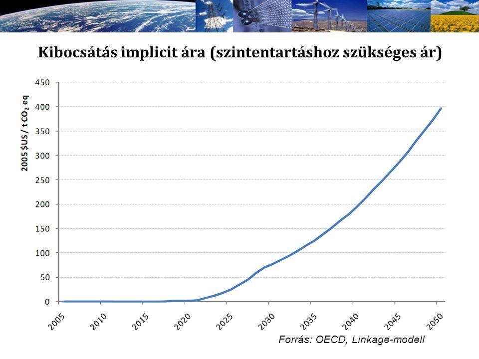 Kibocsátás implicit ára (szintentartáshoz szükséges ár) Forrás: OECD, Linkage-modell