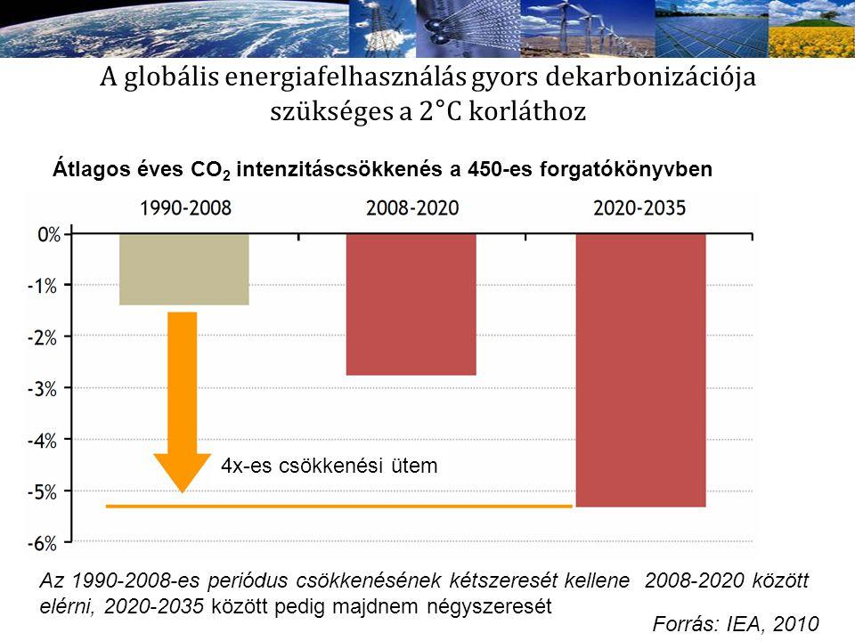 A globális energiafelhasználás gyors dekarbonizációja szükséges a 2°C korláthoz Az 1990-2008-es periódus csökkenésének kétszeresét kellene 2008-2020 k