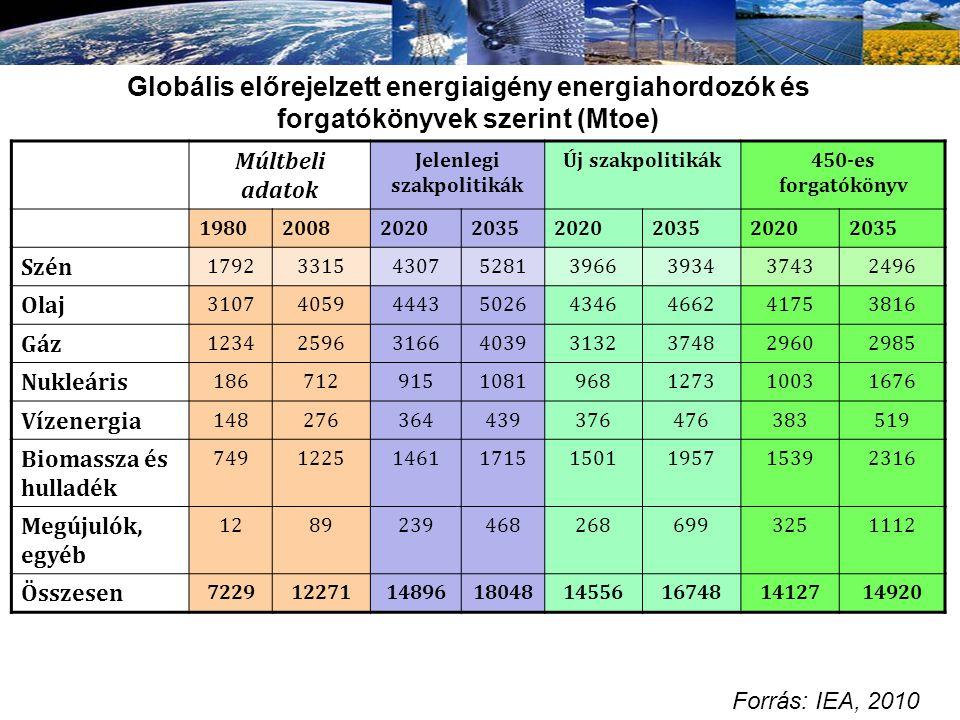 Globális előrejelzett energiaigény energiahordozók és forgatókönyvek szerint (Mtoe) Múltbeli adatok Jelenlegi szakpolitikák Új szakpolitikák450-es for
