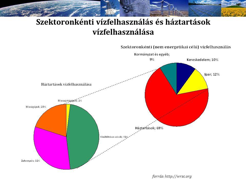 Szektoronkénti vízfelhasználás és háztartások vízfelhasználása forrás: http://wrsc.org