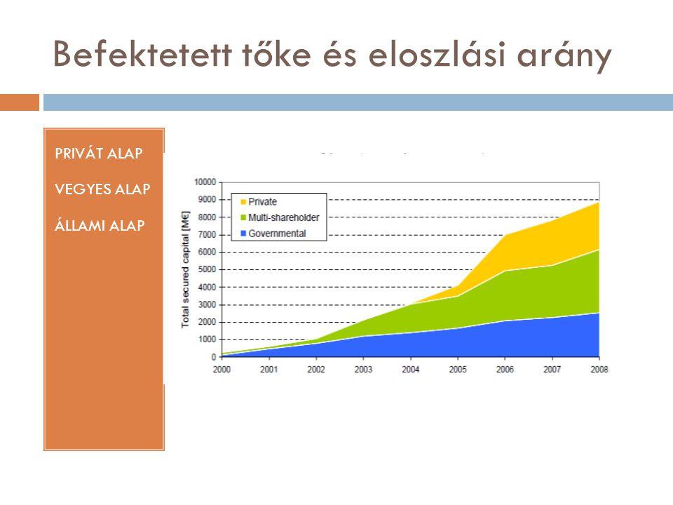 Befektetett tőke és eloszlási arány PRIVÁT ALAP VEGYES ALAP ÁLLAMI ALAP