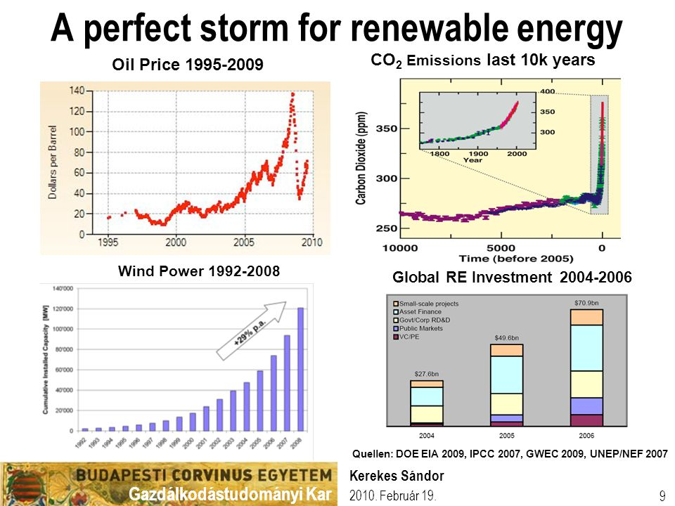 Gazdálkodástudományi Kar 2010. Február 19. Kerekes Sándor 9 A perfect storm for renewable energy CO 2 Emissions last 10k years Global RE Investment 20