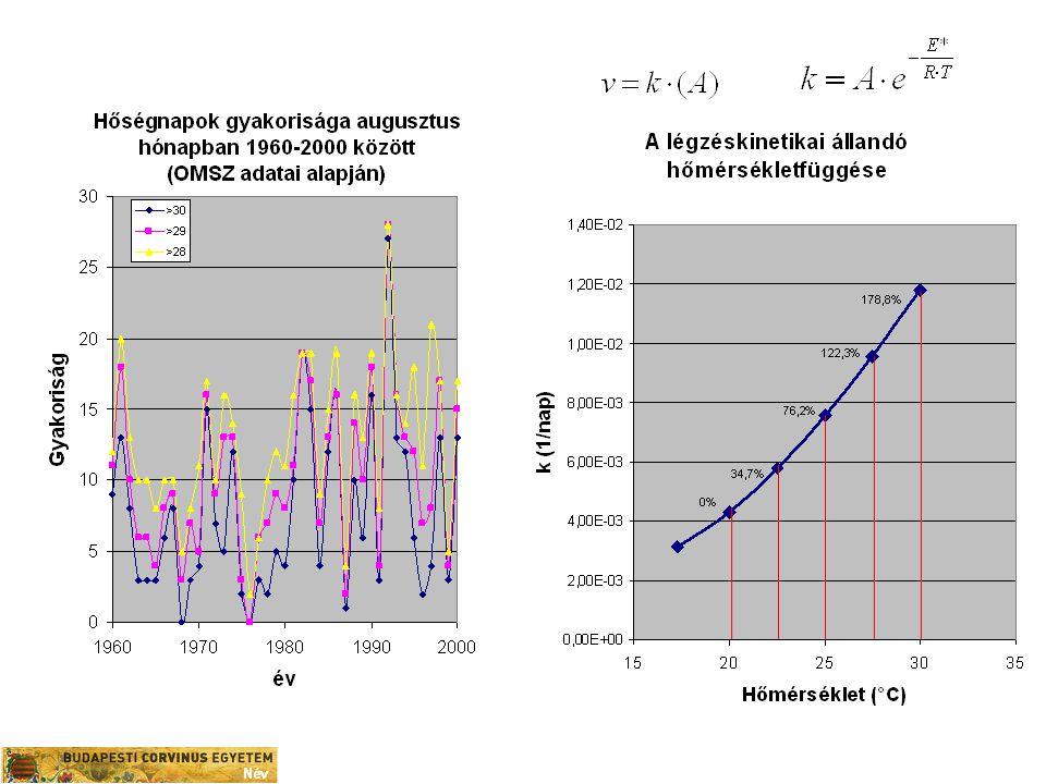 Az objektív mínőségmeghatározási módszerek igazolják: Hőségnapokon a lebontó folyamatok domináns szerephez jutnak – Csökken/ elmarad a szénhidrát gyarapodás – Felgyorsul a savfogyás a termésben – Felgyorsul a pektinanyagok bomlása és az állományváltozás – Gátlódik a fedőszín kialakulása – Csökken a tárolási potenciál Előrecsúszik az optimális szüretidő