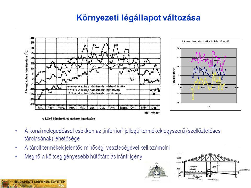 """Környezeti légállapot változása A korai melegedéssel csökken az """"inferrior"""" jellegű termékek egyszerű (szellőztetéses tárolásának) lehetősége A tárolt"""