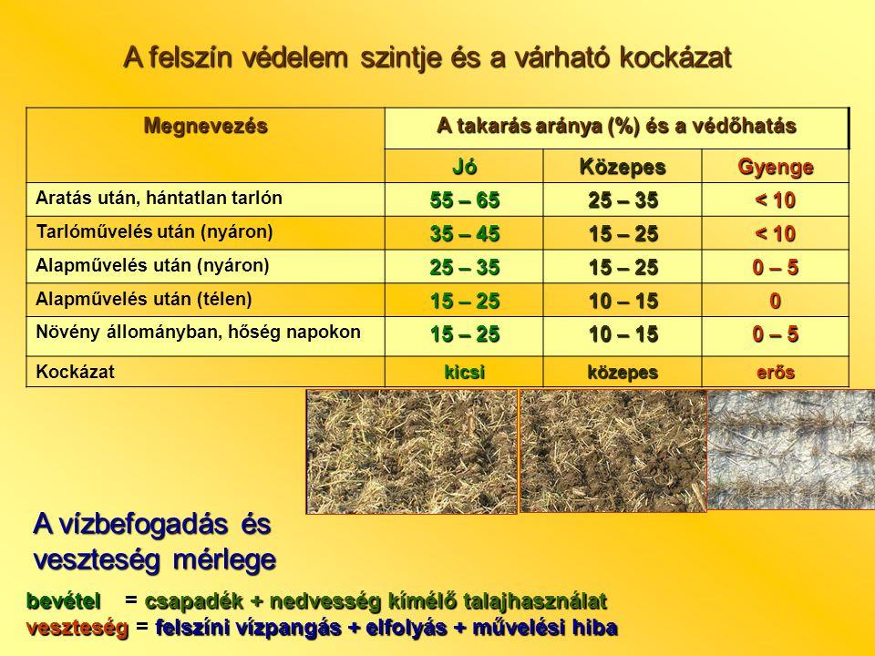A felszín védelem szintje és a várható kockázat Megnevezés A takarás aránya (%) és a védőhatás JóKözepesGyenge Aratás után, hántatlan tarlón 55 – 65 25 – 35 < 10 Tarlóművelés után (nyáron) 35 – 45 15 – 25 < 10 Alapművelés után (nyáron) 25 – 35 15 – 25 0 – 5 Alapművelés után (télen) 15 – 25 10 – 15 0 Növény állományban, hőség napokon 15 – 25 10 – 15 0 – 5 Kockázatkicsiközepeserős bevételcsapadék + nedvesség kímélő talajhasználat bevétel = csapadék + nedvesség kímélő talajhasználat veszteségfelszíni vízpangás + elfolyás + művelési hiba veszteség = felszíni vízpangás + elfolyás + művelési hiba A vízbefogadás és veszteség mérlege
