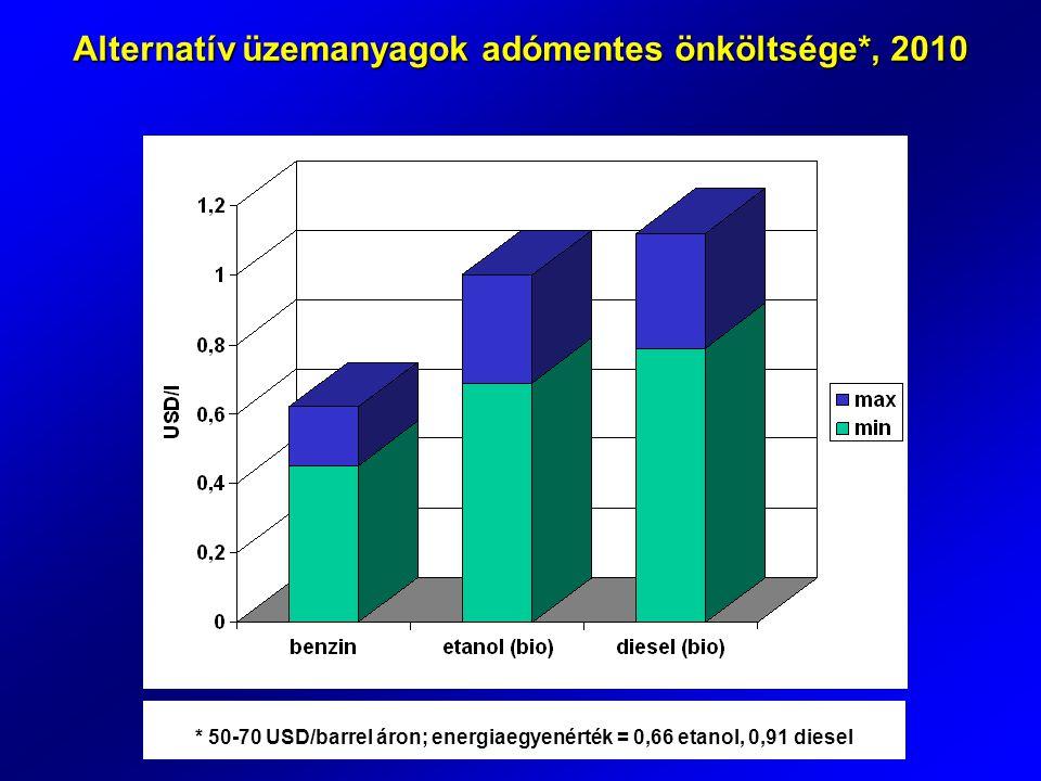Alternatív üzemanyagok adómentes önköltsége*, 2010 * 50-70 USD/barrel áron; energiaegyenérték = 0,66 etanol, 0,91 diesel