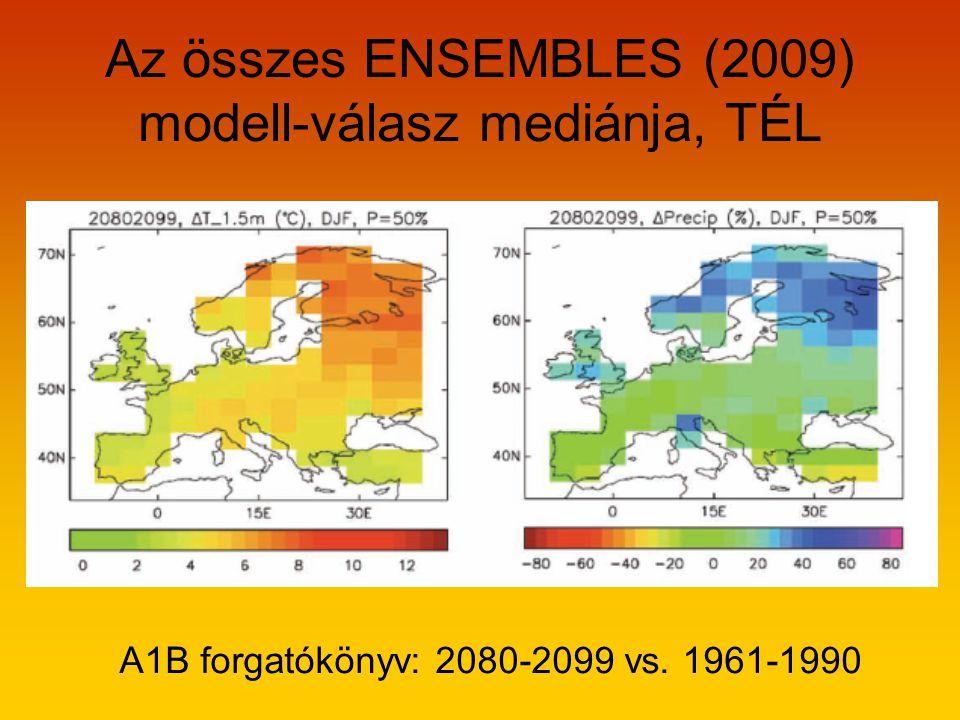 Az összes ENSEMBLES (2009) modell-válasz mediánja, TÉL A1B forgatókönyv: 2080-2099 vs. 1961-1990