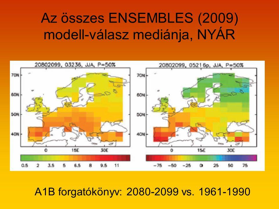 Az összes ENSEMBLES (2009) modell-válasz mediánja, NYÁR A1B forgatókönyv: 2080-2099 vs. 1961-1990
