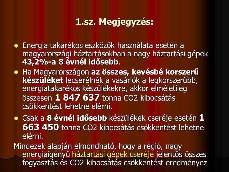1.sz. Megjegyzés: Energia takarékos eszközök használata esetén a magyarországi háztartásokban a nagy háztartási gépek 43,2%-a 8 évnél idősebb. Energia