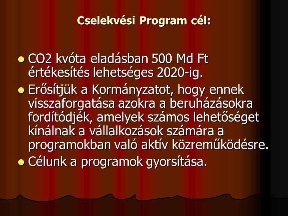 Cselekvési Program cél: CO2 kvóta eladásban 500 Md Ft értékesítés lehetséges 2020-ig.