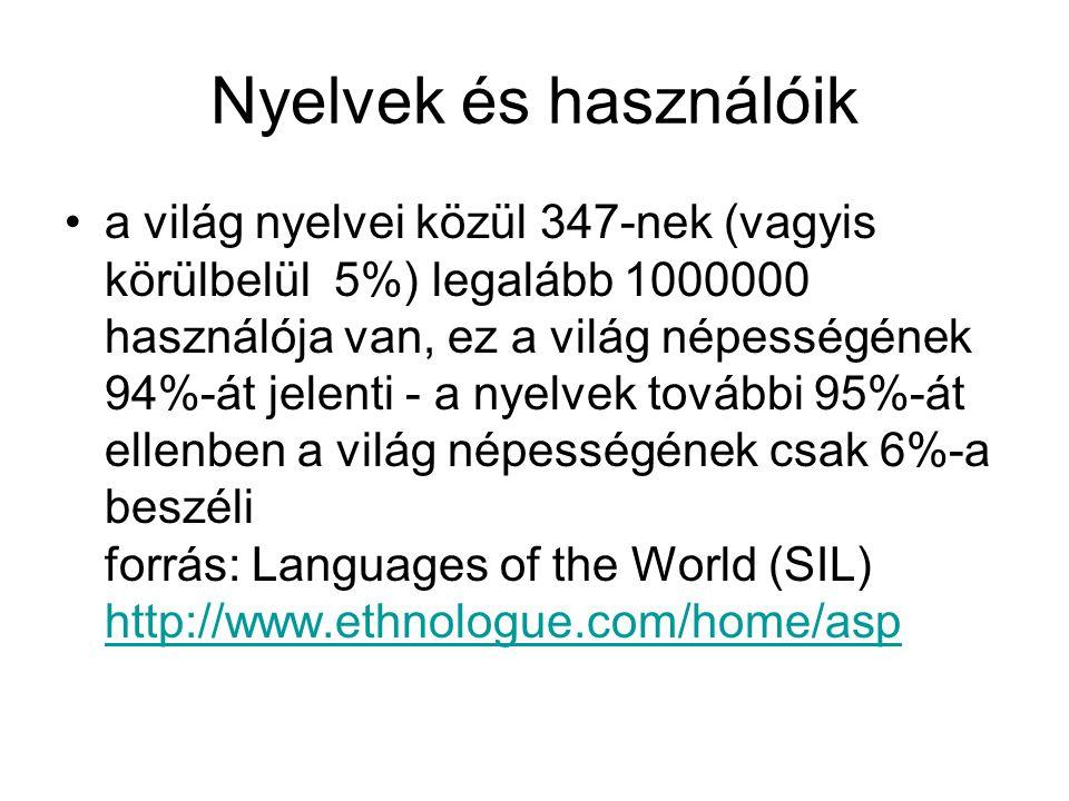 Nyelvek és használóik a világ nyelvei közül 347-nek (vagyis körülbelül 5%) legalább 1000000 használója van, ez a világ népességének 94%-át jelenti - a nyelvek további 95%-át ellenben a világ népességének csak 6%-a beszéli forrás: Languages of the World (SIL) http://www.ethnologue.com/home/asp http://www.ethnologue.com/home/asp