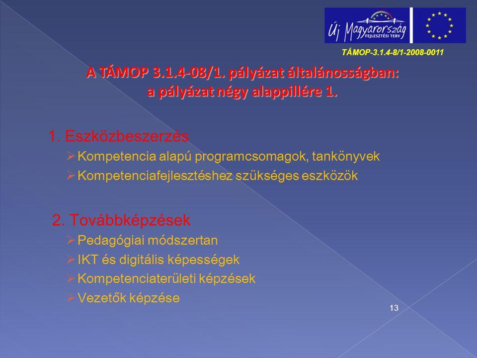 1. Eszközbeszerzés  Kompetencia alapú programcsomagok, tankönyvek  Kompetenciafejlesztéshez szükséges eszközök 2. Továbbképzések  Pedagógiai módsze