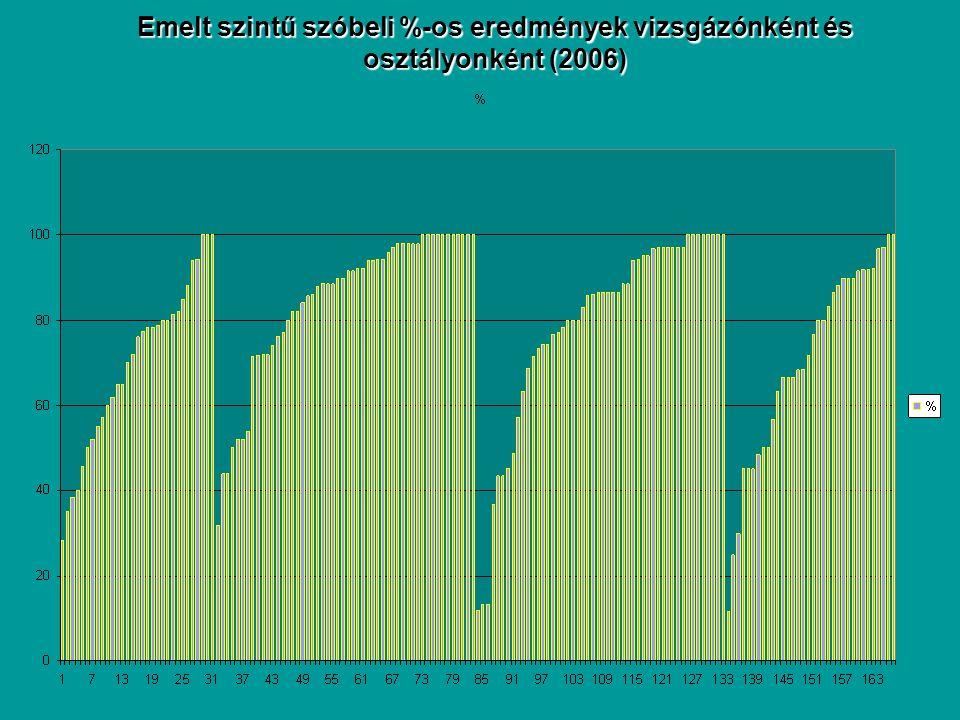Emelt szintű szóbeli %-os eredmények vizsgázónként és osztályonként (2006)