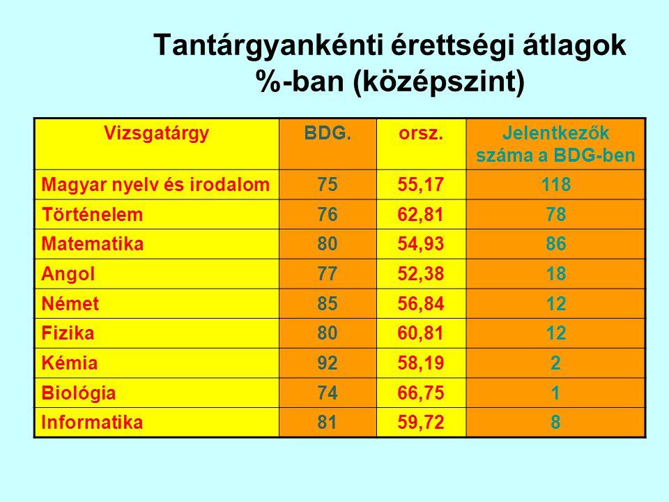 Tantárgyankénti érettségi átlagok %-ban (középszint) VizsgatárgyBDG.orsz.Jelentkezők száma a BDG-ben Magyar nyelv és irodalom7555,17118 Történelem7662,8178 Matematika8054,9386 Angol7752,3818 Német8556,8412 Fizika8060,8112 Kémia9258,192 Biológia7466,751 Informatika8159,728