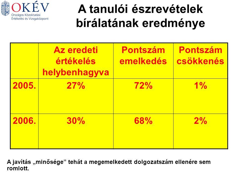 """A tanulói észrevételek bírálatának eredménye Az eredeti értékelés helybenhagyva Pontszám emelkedés Pontszám csökkenés 2005.27%72%1% 2006.30%68%2% A javítás """"minősége tehát a megemelkedett dolgozatszám ellenére sem romlott."""