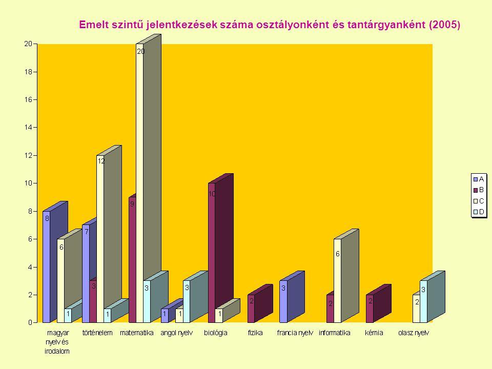 Emelt szintű jelentkezések száma osztályonként és tantárgyanként (2005 )