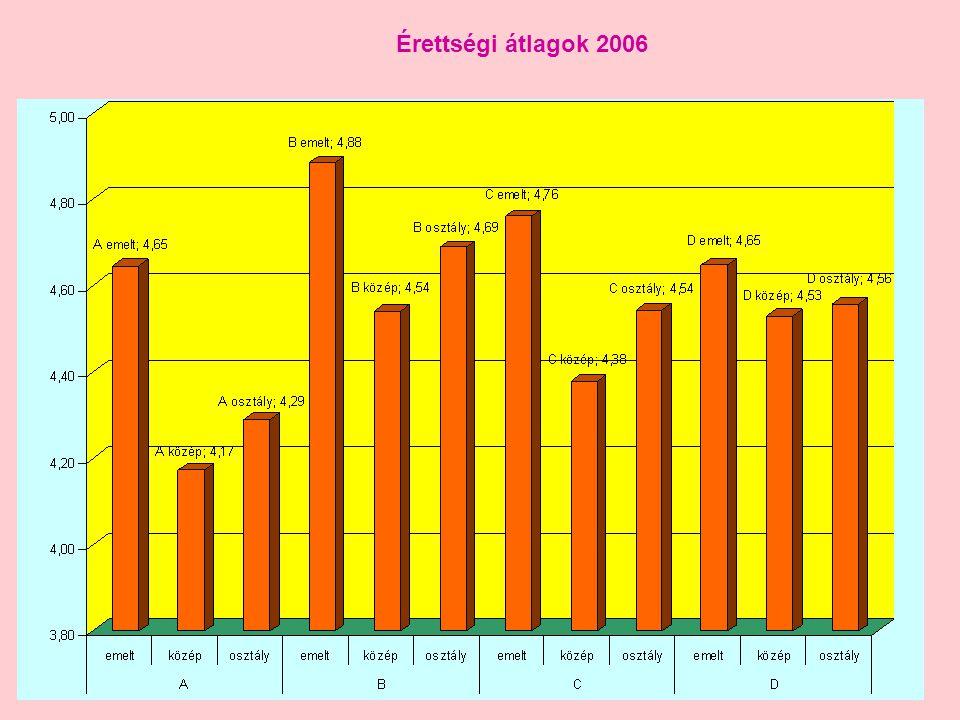 Érettségi átlagok 2006