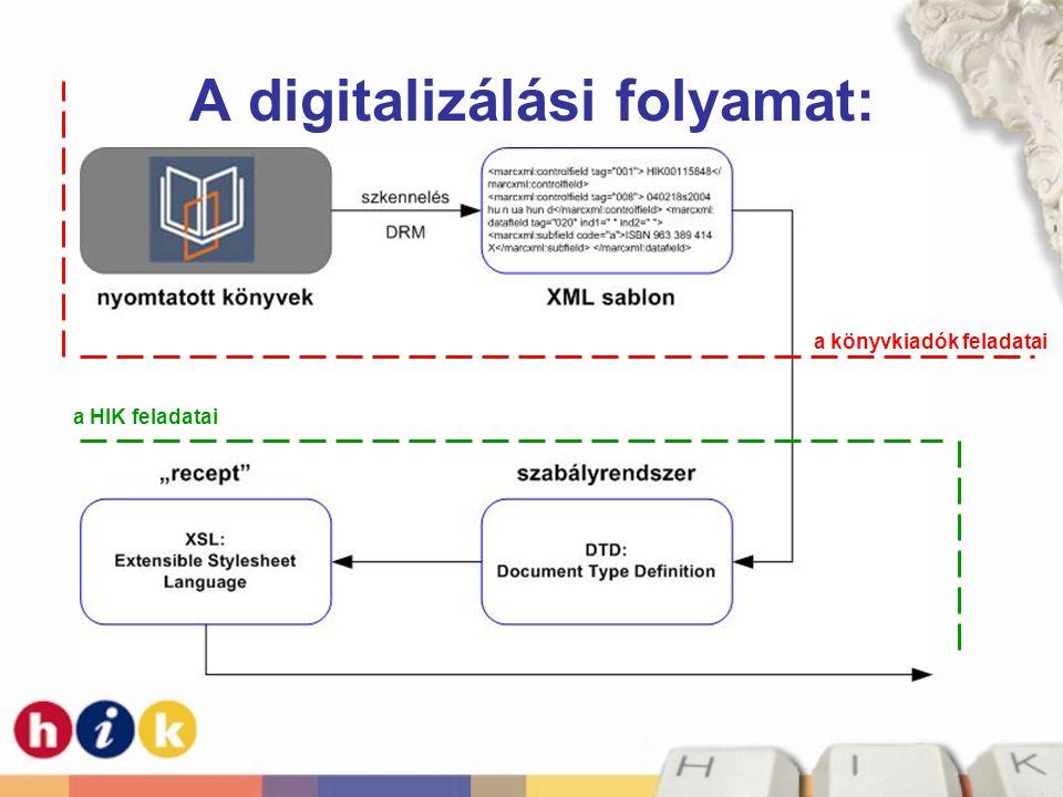 A digitalizálási folyamat: a könyvkiadók feladatai a HIK feladatai