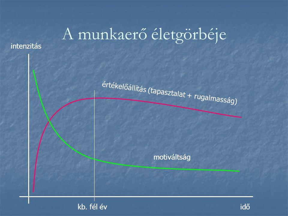 A munkaerő életgörbéje idő intenzitás motiváltság értékelőállítás (tapasztalat + rugalmasság) kb.