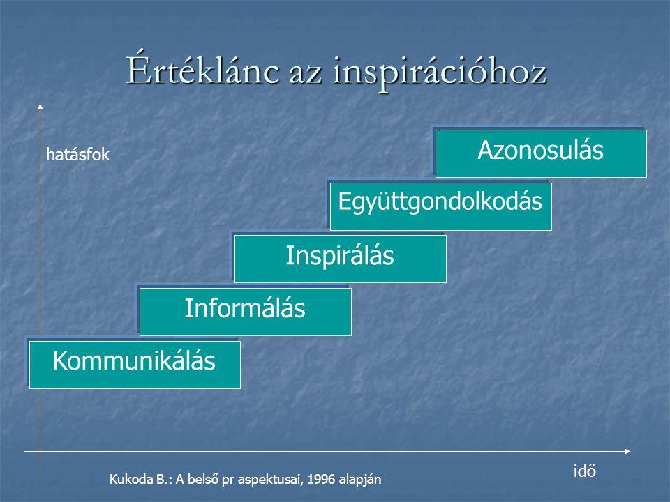 Kommunikálás Értéklánc az inspirációhoz Informálás Inspirálás Együttgondolkodás Azonosulás idő hatásfok Kukoda B.: A belső pr aspektusai, 1996 alapján