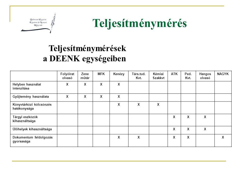 Teljesítménymérés Teljesítménymérések a DEENK egységeiben Folyóirat olvasó Zene műtár MFKKenézyTárs.tud. Kvt. Kémiai Szakkvt ATKPed. Kvt. Hangos olvas