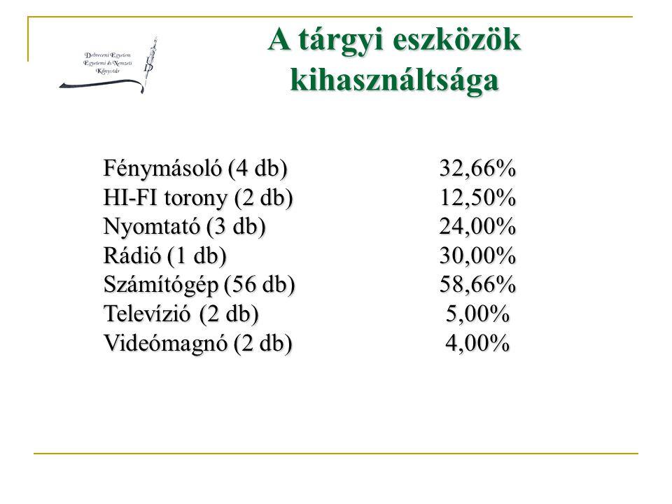 A tárgyi eszközök kihasználtsága Fénymásoló (4 db)32,66% HI-FI torony (2 db)12,50% Nyomtató (3 db)24,00% Rádió (1 db)30,00% Számítógép (56 db)58,66% Televízió (2 db) 5,00% Videómagnó (2 db) 4,00%