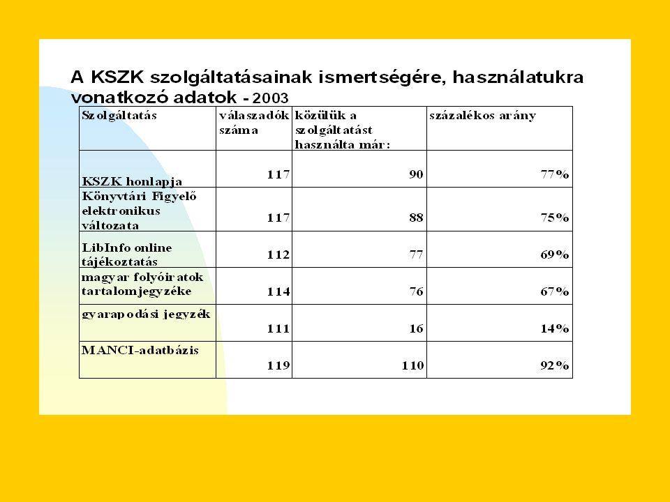 Az on-line szolgáltatások vizsgálata: http://www.ki.oszk.hu/dokumentumok2004_2005.html (onlineszolgaltatasok.pdf 405 KB)