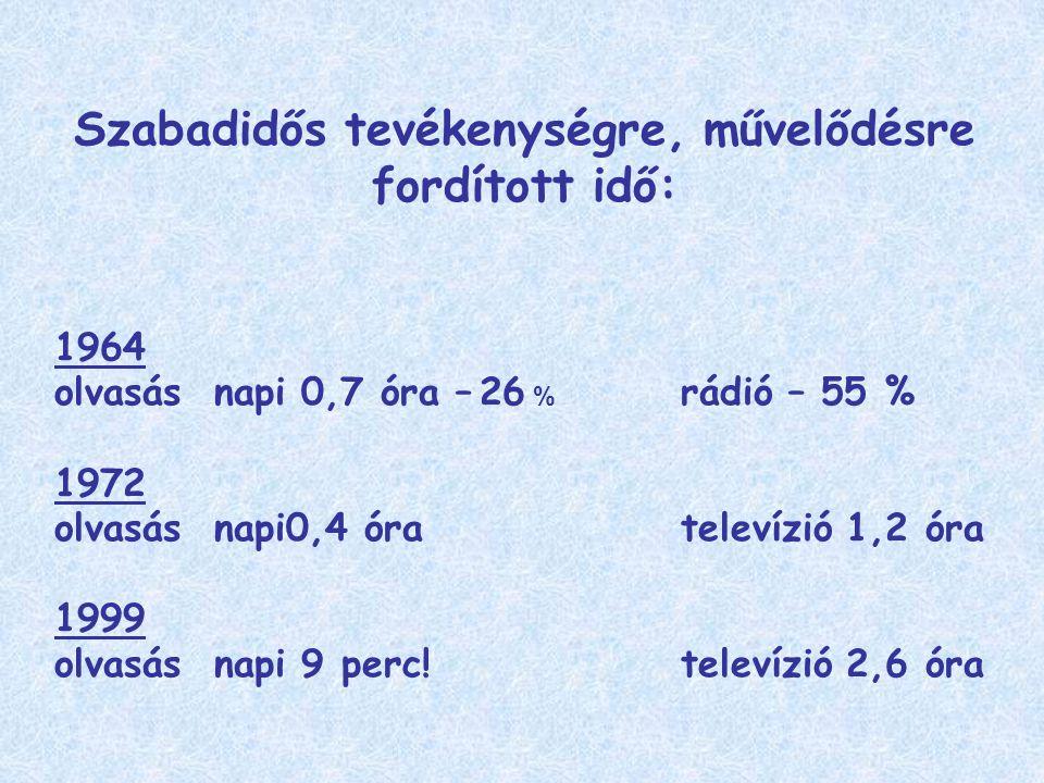 Szabadidős tevékenységre, művelődésre fordított idő: 1964 olvasás napi 0,7 óra – 26 % rádió – 55 % 1972 olvasás napi0,4 óra televízió 1,2 óra 1999 olvasás napi 9 perc.