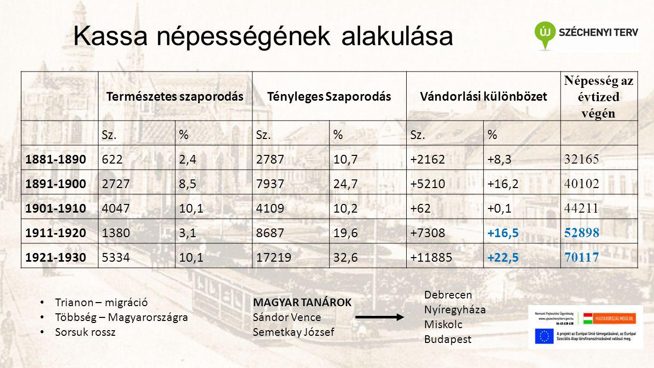 Kassa népességének alakulása Természetes szaporodásTényleges SzaporodásVándorlási különbözet Népesség az évtized végén Sz.% % % 1881-18906222,4278710,7+2162+8,3 32165 1891-190027278,5793724,7+5210+16,2 40102 1901-1910404710,1410910,2+62+0,1 44211 1911-192013803,1868719,6+7308+16,5 52898 1921-1930533410,11721932,6+11885+22,5 70117 Trianon – migráció Többség – Magyarországra Sorsuk rossz MAGYAR TANÁROK Sándor Vence Semetkay József Debrecen Nyíregyháza Miskolc Budapest