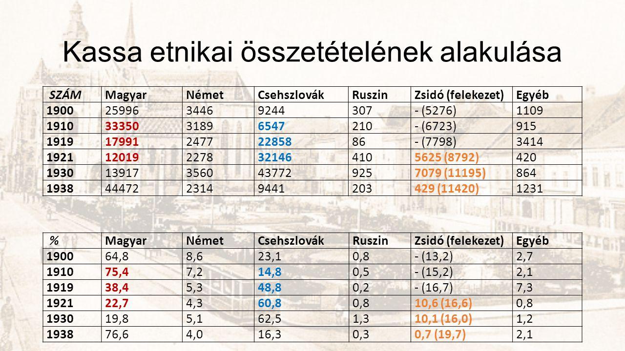 Kassa etnikai összetételének alakulása SZÁMMagyarNémetCsehszlovákRuszinZsidó (felekezet)Egyéb 19002599634469244307- (5276)1109 19103335031896547210- (